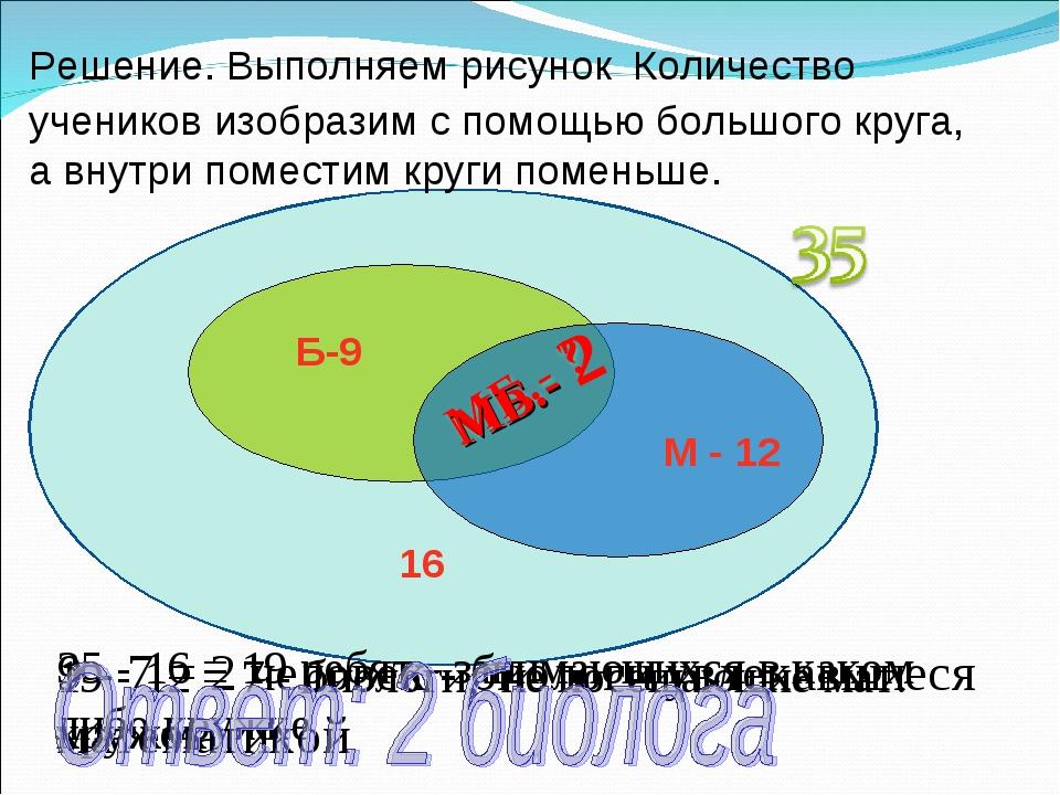 35 - 16 = 19 ребят - занимающихся в каком либо кружке 19 - 12 = 7 - биологи,...