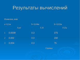 Результаты вычислений Фамилия, имя a=0,1мb=0,04мh=0,02м S,м2F,НP,Па 1