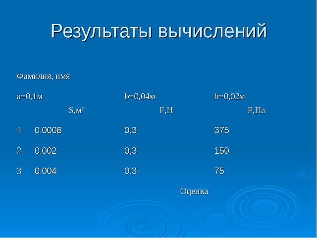 Результаты вычислений Фамилия, имя a=0,1мb=0,04мh=0,02м S,м2F,НP,Па 1...