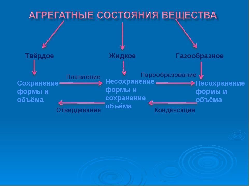 Твёрдое Жидкое Газообразное Сохранение формы и объёма Несохранение формы и со...