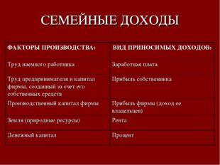 СЕМЕЙНЫЕ ДОХОДЫ ФАКТОРЫ ПРОИЗВОДСТВА:ВИД ПРИНОСИМЫХ ДОХОДОВ: Труд наемного р