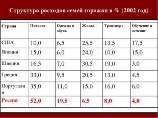 Структура расходов семей горожан в % (2002 год) СтранаПитаниеОдежда и обувь