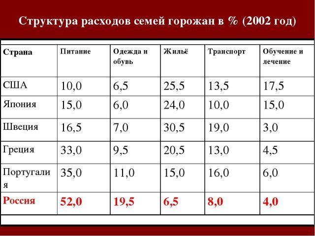 Структура расходов семей горожан в % (2002 год) СтранаПитаниеОдежда и обувь...