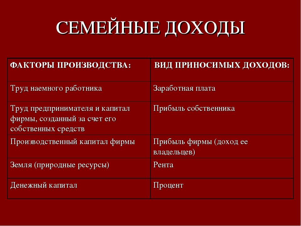 СЕМЕЙНЫЕ ДОХОДЫ ФАКТОРЫ ПРОИЗВОДСТВА:ВИД ПРИНОСИМЫХ ДОХОДОВ: Труд наемного р...