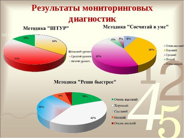 Результаты мониторинговых диагностик