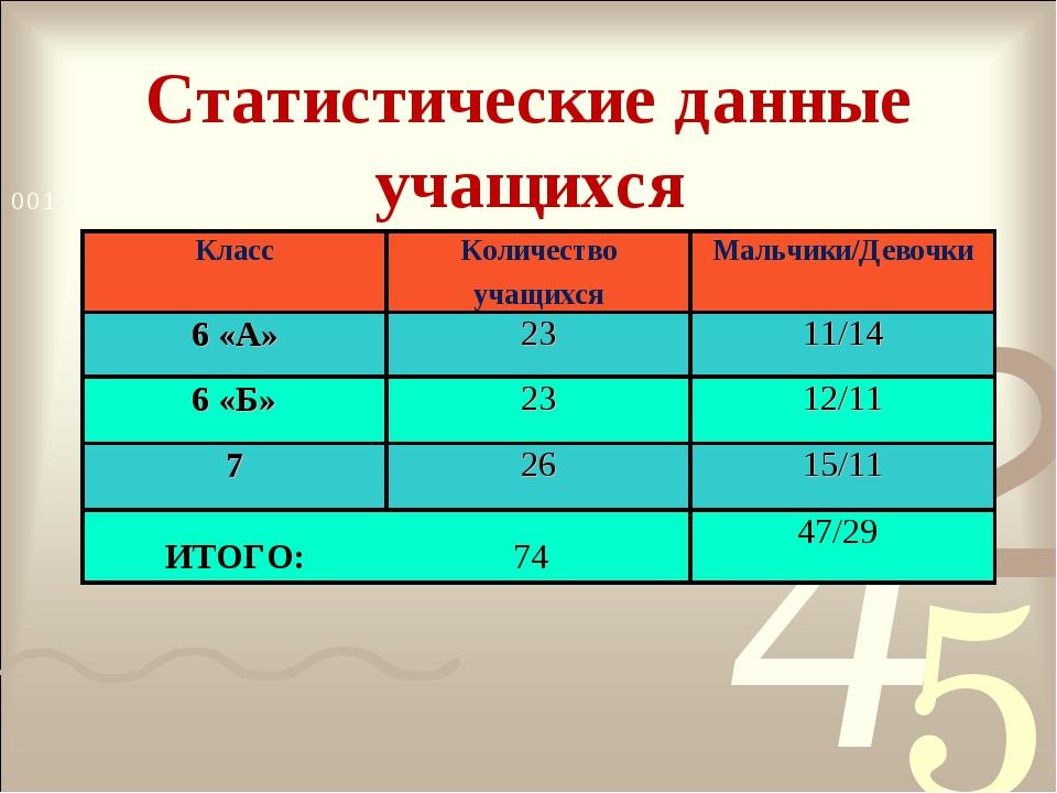 Статистические данные учащихся КлассКоличество учащихсяМальчики/Девочки 6 «...