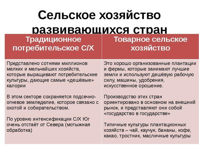 Сельское хозяйство развивающихся стран Традиционное потребительское С/Х Товар...