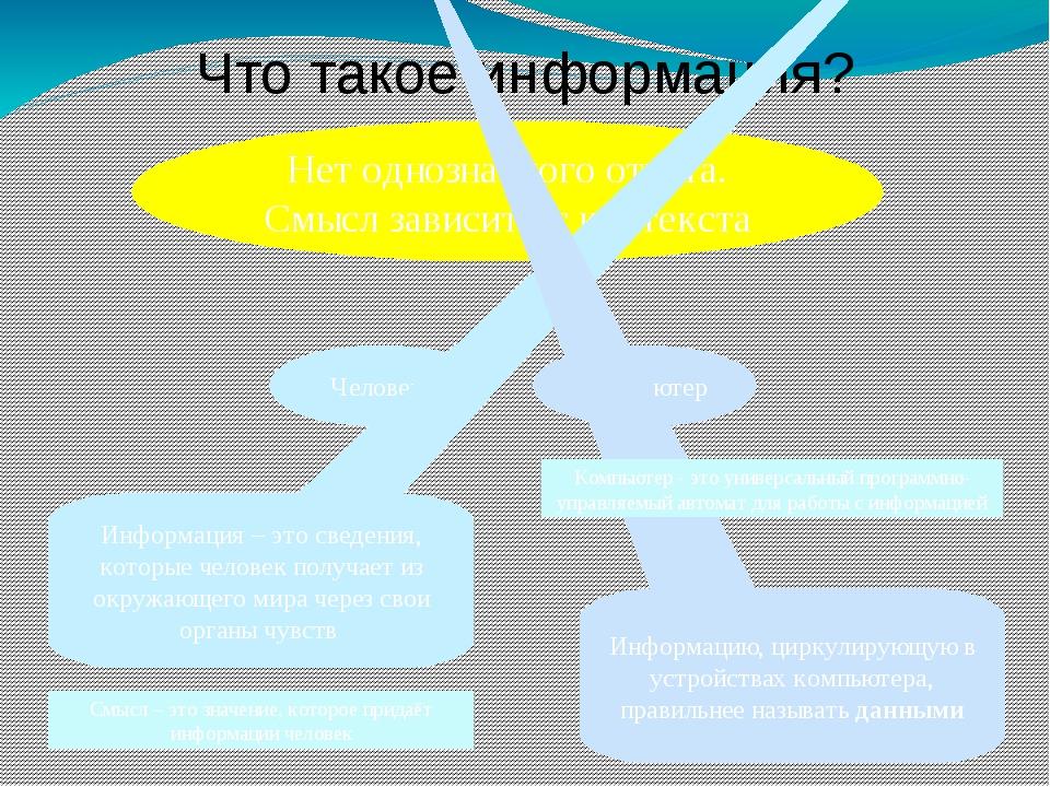 Что такое информация? Нет однозначного ответа. Смысл зависит от контекста Чел...