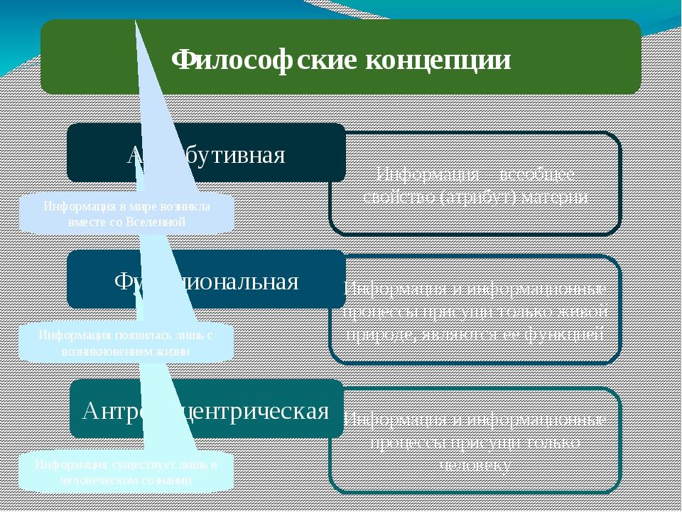 Философские концепции Атрибутивная Антропоцентрическая Функциональная Информа...