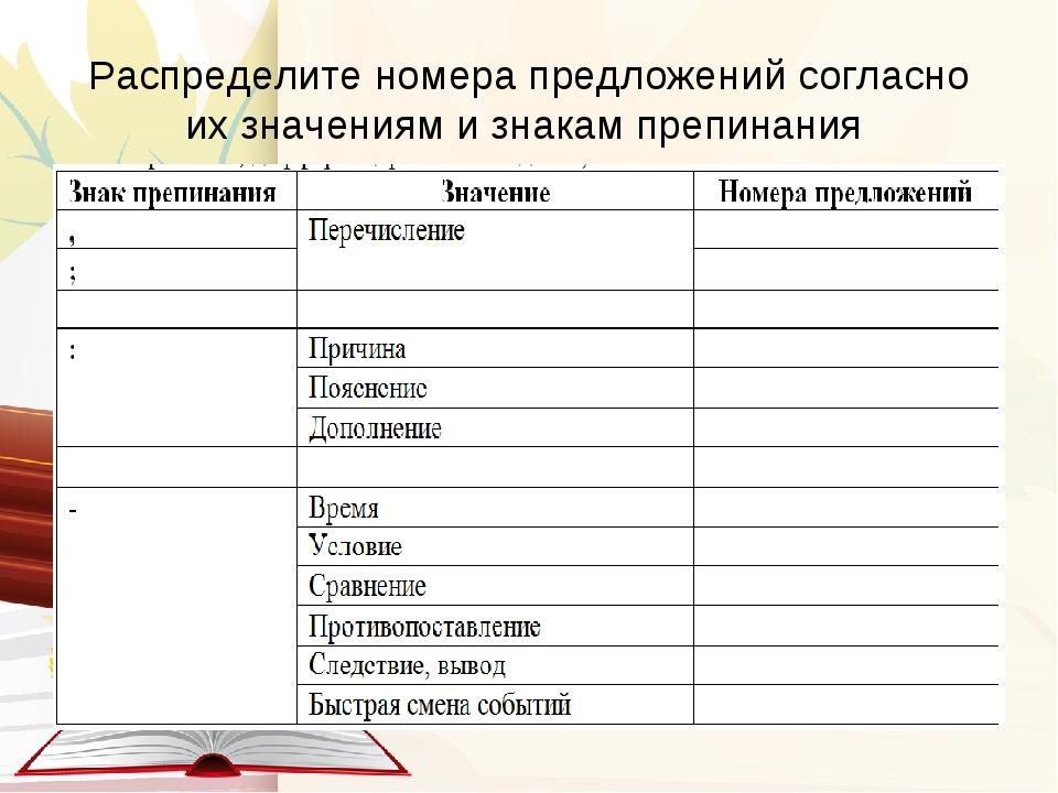 Распределите номера предложений согласно их значениям и знакам препинания