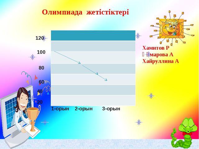 120 100 80 60 40 1-орын 2-орын 3-орын 20 Олимпиада жетістіктері Хамитов Р Құм...