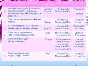 Физкультурно-оздоровительная работа № Наименованиемероприятия Дата проведения