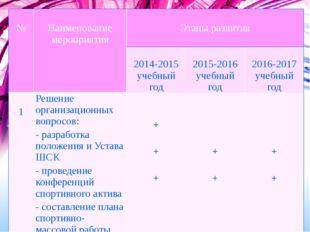 Программа развития на 3 года № Наименованиемероприятия Этапы развития 2014-20