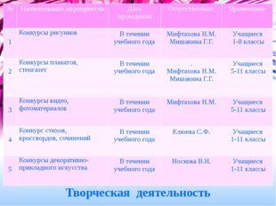 Творческая деятельность № Наименованиемероприятия Дата проведения Ответствен
