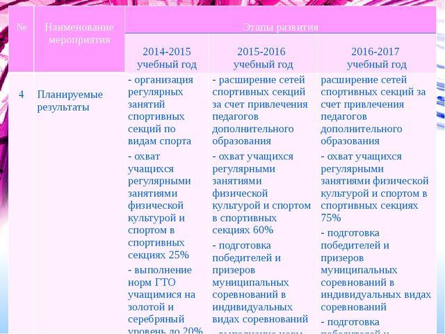 № Наименованиемероприятия Этапы развития 2014-2015учебный год 2015-2016 учеб...