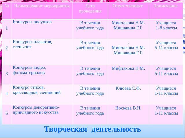 Творческая деятельность № Наименованиемероприятия Дата проведения Ответствен...