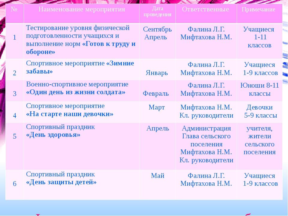 Физкультурно-оздоровительная работа № Наименованиемероприятия Дата проведения...