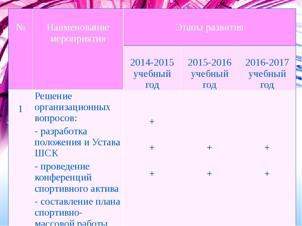 Программа развития на 3 года № Наименованиемероприятия Этапы развития 2014-20...