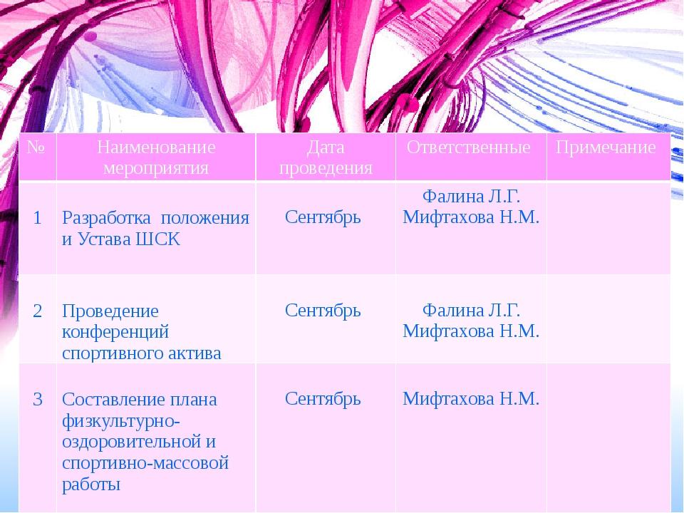 Организационная работа № Наименованиемероприятия Дата проведения Ответственны...