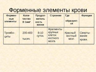 Форменные элементы крови Формен- ные элементы Коли- чество В 1мм3Продол- жи
