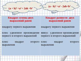 (а + b)2 =а2 + 2аb +b2 (а - b)2 =а2 - 2аb+b2 Квадрат суммы двух выражений ра