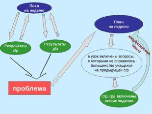 План на неделю Результаты д/з Результаты с/р проблема План на неделю в урок в