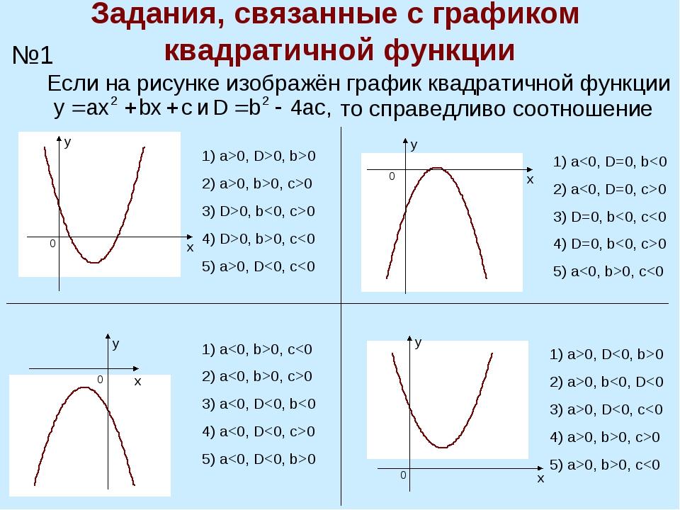 Задания, связанные с графиком квадратичной функции №1 Если на рисунке изображ...