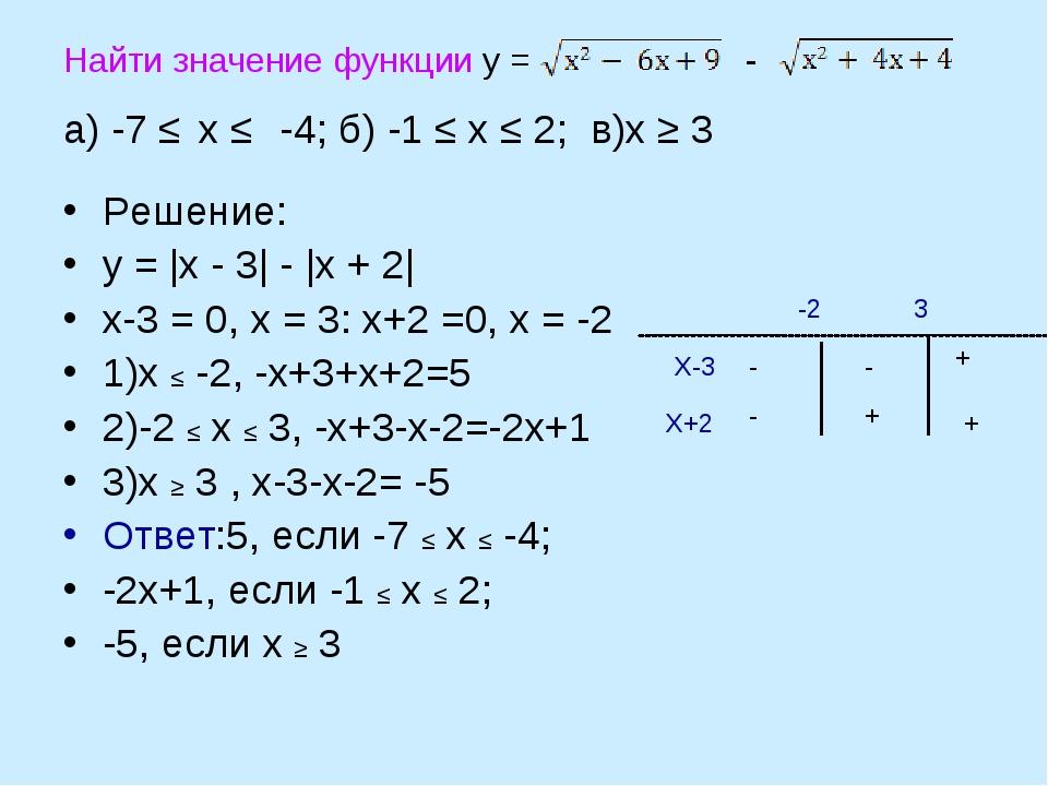 Найти значение функции у = - а) -7 ≤ х ≤ -4; б) -1 ≤ х ≤ 2; в)х ≥ 3 Решение:...