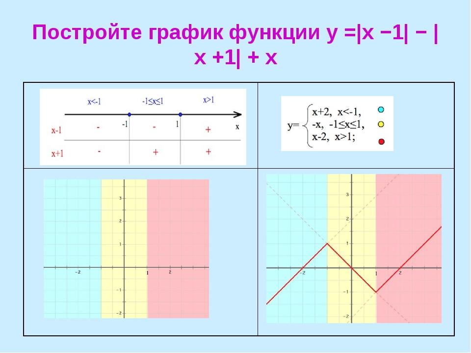 Постройте график функции y =|x −1| − |x +1| + x