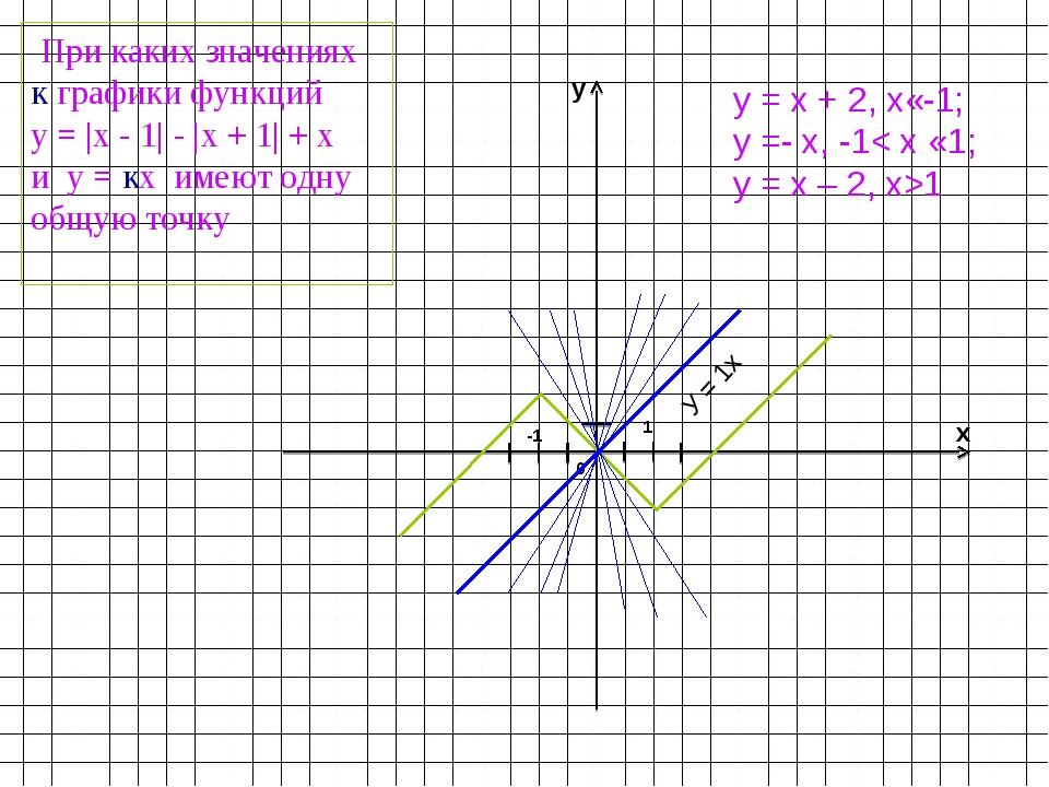 x y 1 -1 0 При каких значениях к графики функций у = |х - 1| - |х + 1| + х и...