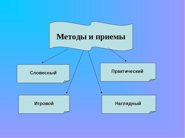Методы и приемы Практический Игровой Словесный Наглядный