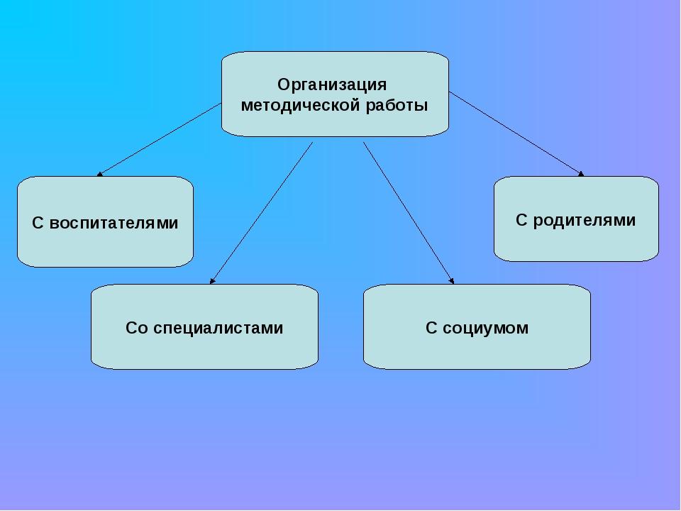 Организация методической работы С воспитателями С социумом Со специалистами С...