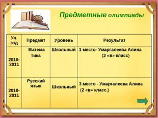 Предметные олимпиады Уч. годПредметУровеньРезультат 2010-2011 Матема тик