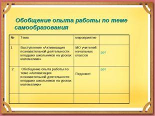 Обобщение опыта работы по теме самообразования №Темамероприятие 1Выступл