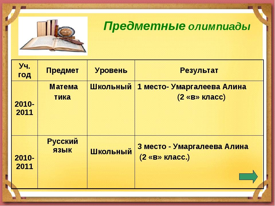 Предметные олимпиады Уч. годПредметУровеньРезультат 2010-2011 Матема тик...