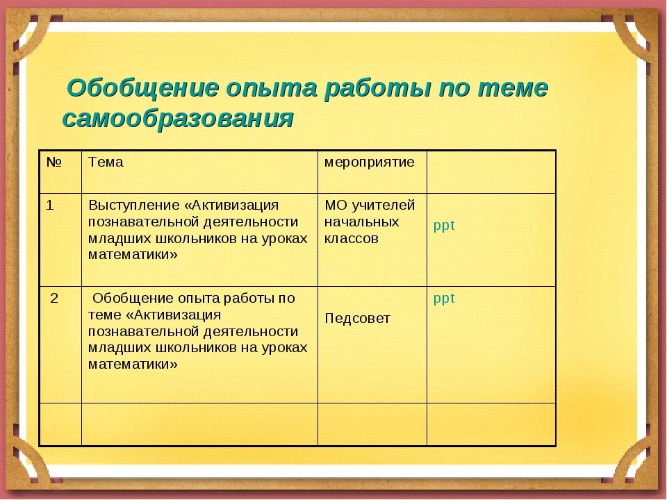 Обобщение опыта работы по теме самообразования №Темамероприятие 1Выступл...