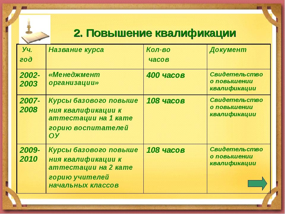 2. Повышение квалификации Уч. годНазвание курсаКол-во часовДокумент 2002-...