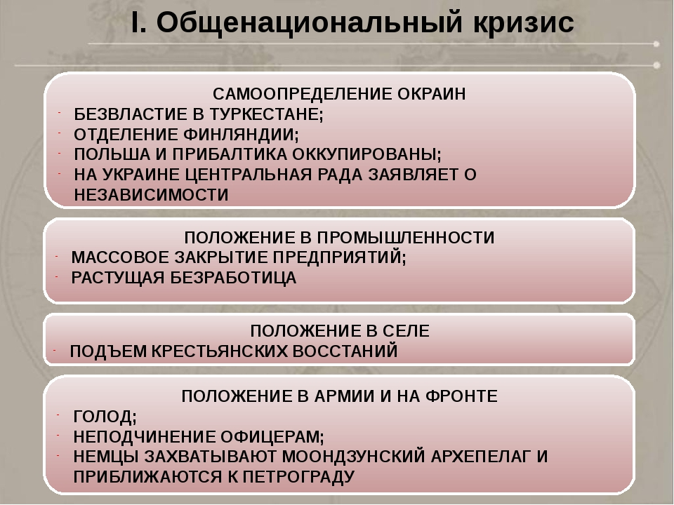 I. Общенациональный кризис САМООПРЕДЕЛЕНИЕ ОКРАИН БЕЗВЛАСТИЕ В ТУРКЕСТАНЕ; ОТ...