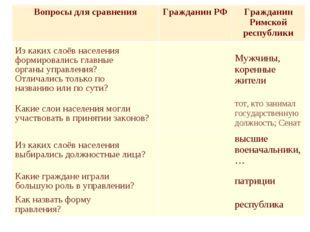 Вопросы для сравненияГражданин РФГражданин Римской республики Из каких слоё