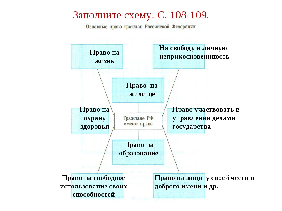 Заполните схему. С. 108-109. Право на жизнь На свободу и личную неприкосновен...