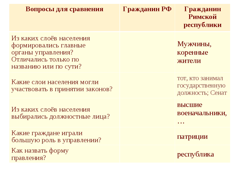 Вопросы для сравненияГражданин РФГражданин Римской республики Из каких слоё...