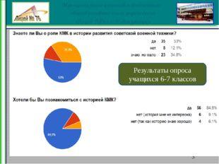 Результаты опроса учащихся 6-7 классов Муниципальное нетиповое бюджетное общ