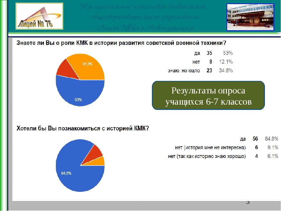 Результаты опроса учащихся 6-7 классов Муниципальное нетиповое бюджетное общ...