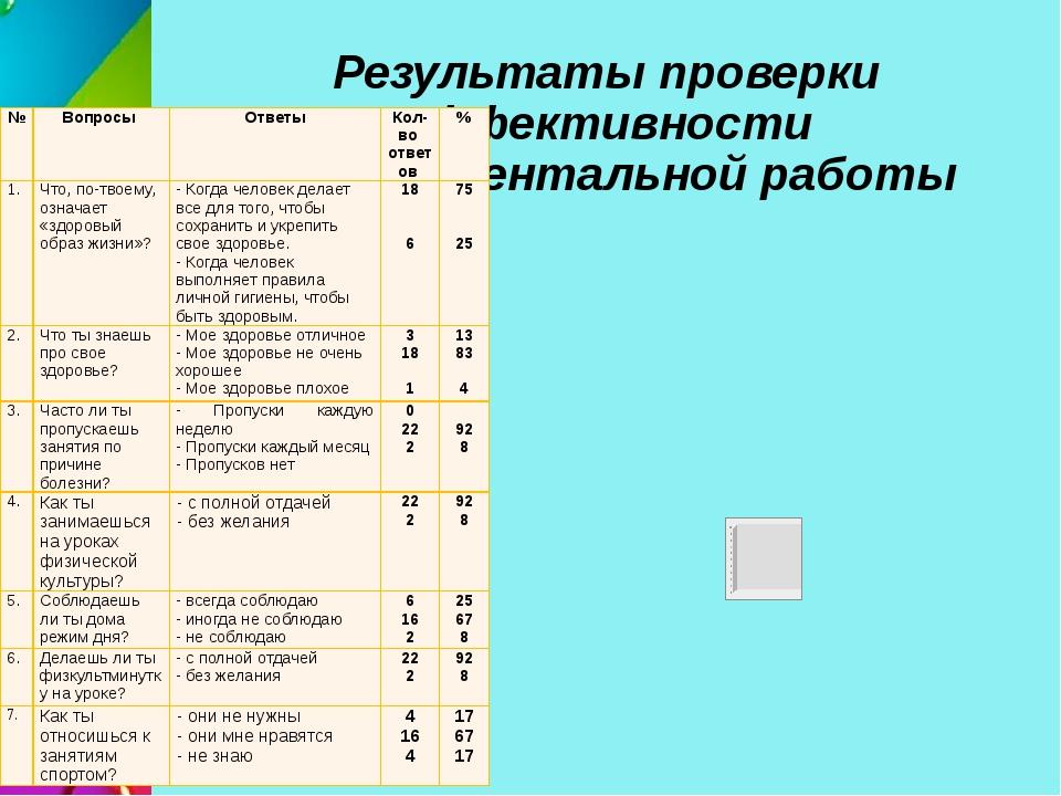 Результаты проверки эффективности экспериментальной работы № Вопросы Ответы К...