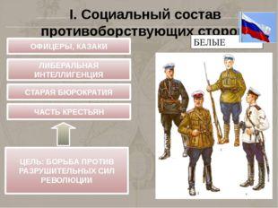I. Социальный состав противоборствующих сторон БЕЛЫЕ ОФИЦЕРЫ, КАЗАКИ ЛИБЕРАЛЬ