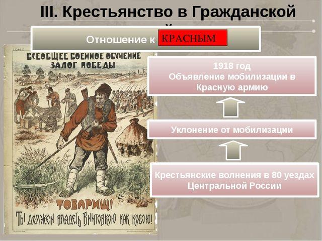 III. Крестьянство в Гражданской войне 1918 год Объявление мобилизации в Красн...
