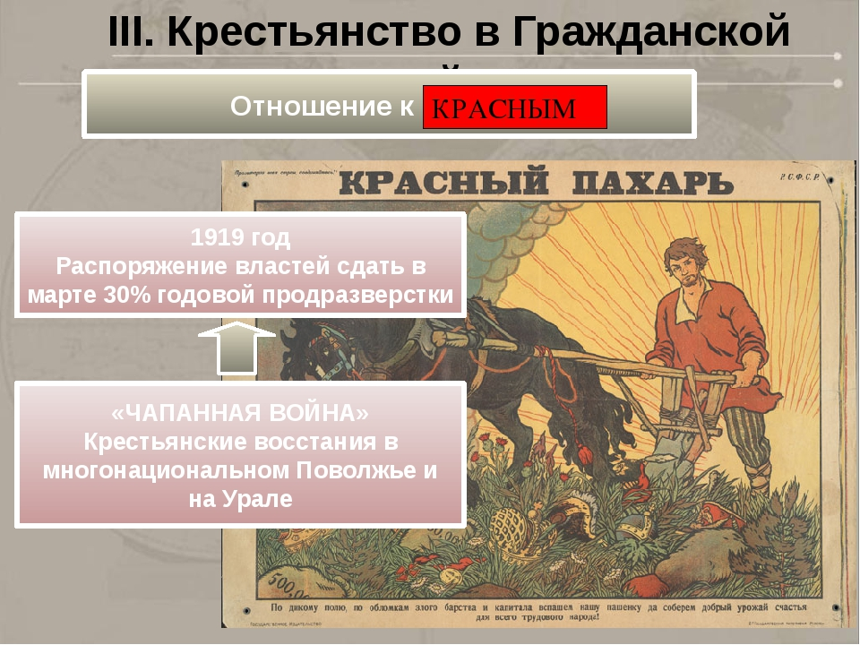 III. Крестьянство в Гражданской войне 1919 год Распоряжение властей сдать в м...
