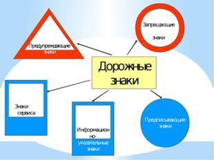Дорожные знаки Предписывающие знаки Информационно- указательные знаки Знаки с