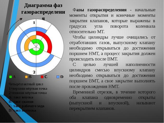 Диаграмма фаз газораспределения Фазы газораспределения - начальные моменты от...