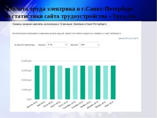 Оплата труда электрика в г.Санкт-Петербург из статистики сайта трудоустройств